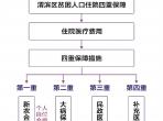 宝鸡市渭滨区贫困人口住院四重保障